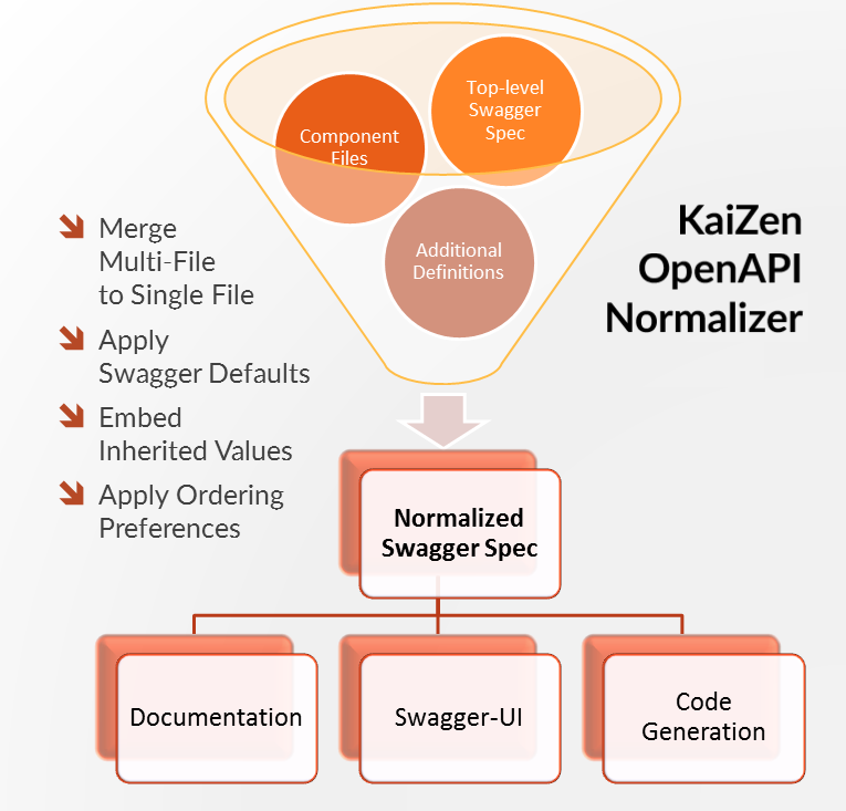 Using the KaiZen OpenAPI Normalizer GenTemplate